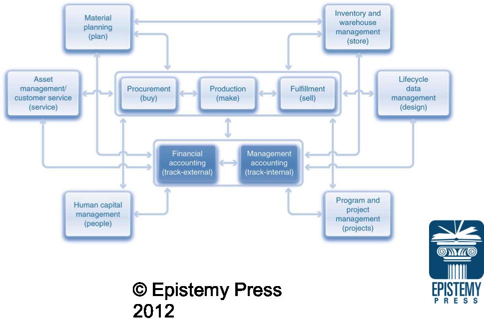 Business Process Integration With Sap Erp Epistemy Press